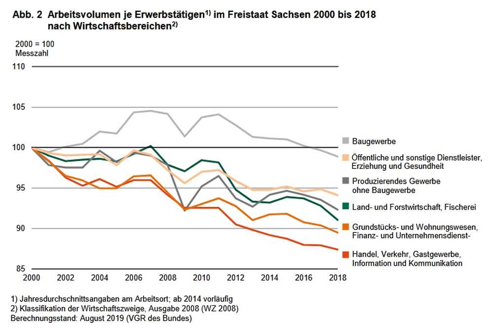 Statistisches Absinken des Arbeitsvolumens. Grafik: Statistisches Landesamt