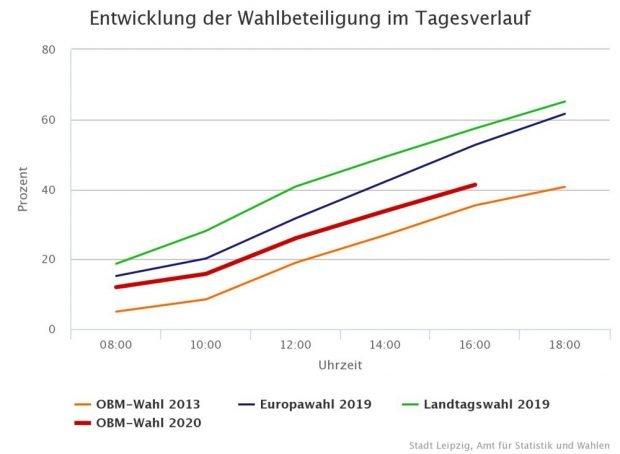Die Beteiligung 2020 (rote Linie) um 16 Uhr. Bild: Stadt Leipzig