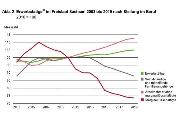 Entwicklung der Beschäftigung nach Stellung im Beruf in Sachsen. Grafik: Statistisches Landesamt Sachsen