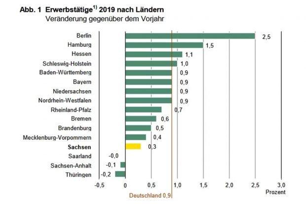 Entwicklung der Erwerbstätigen nach Bundesländern 2019. Grafik: Statistisches Landesamt Sachsen