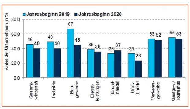 Fachkräftebedarf nach Branchen. Grafik: IHK zu Leipzig