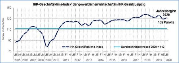 Geschäftsklimaindex in der Region Leipzig. Grafik: IHK zu Leipzig