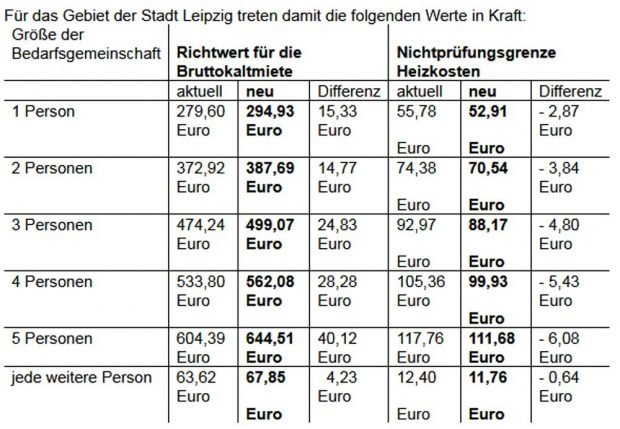 Die am 22. Januar veröffentlichten neuen KdU-Richtwerte für Leipzig. Grafik: Stadt Leipzig