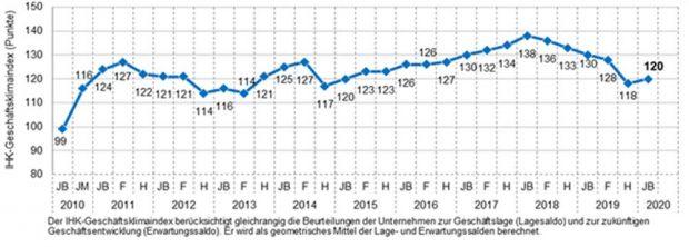 Der Konjunkturindex der sächsischen IHKs. Grafik: IHK zu Leipzig