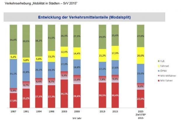 Entwicklung des Modal Split in Leipzig. Grafik: Stadt Leipzig