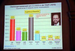 Das Ergebnis: Gemkow (CDU) knapp vor Jung (SPD). Foto: L-IZ.de