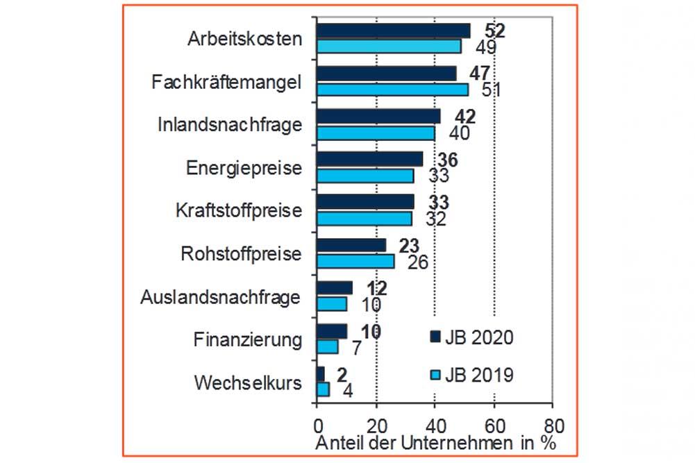 Die größten Sorgen aus Unternehmenssicht. Grafik: IHK zu Leipzig