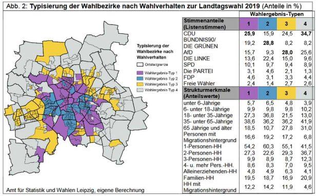 Typisierung der Leipziger Wahlbezirke nach Wahlverhalten. Grafik: Stadt Leipzig, Amt für Statistik und Wahlen