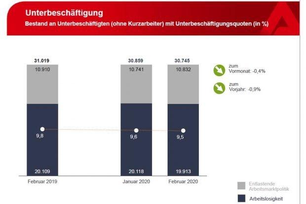 Offizielle Unterbeschäftigung in Leipzig. Grafik: Arbeitsagentur Leipzig
