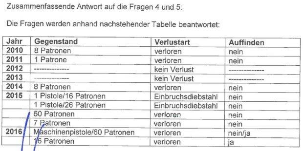 Auflistung der Waffen- und Munitionsverluste aus der Antwort an Valentin Lippmann. Tabelle: Freistaat Sachsen