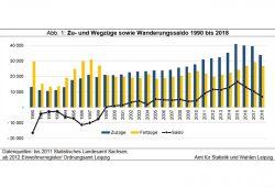 Die Entwicklung der Leipziger Zu- und Wegzüge. Grafik: Stadt Leipzig, Quartalsbericht III/ 2019