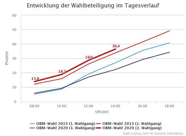 Die Wahlbeteiligung in Leipzig um 14 Uhr zur OBM-Wahl 2020. Chart von Leipzig.de