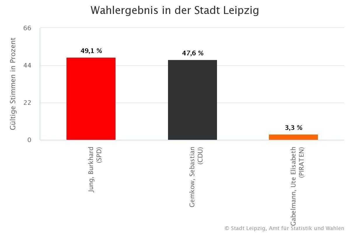 Die Prozente der Kandidaten im Jahr 2020. Bild: Leipzig.de