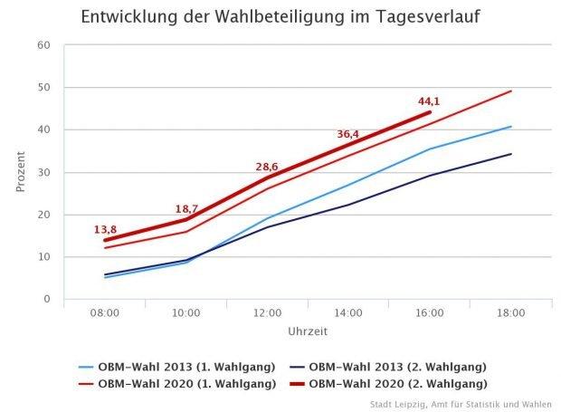 Die Wahlbeteiligung um 16 Uhr bei der leipziger OBM-Wahl 2020. Grafik: Leipzig.de