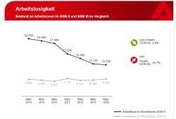 Entwicklung der Arbeitslosenzahlen in SGB II und SGB III. Grafik: Arbeitsagentur Leipzig