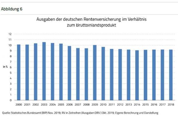 Anteil der deutschen Rentenversicherung am erwirtschafteten Bruttoinlandsprodukt (BIP). Grafik: Bosbach / Bingler