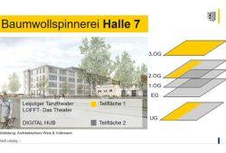 So soll das neue Innovationszentrum in der Halle 7 untergebracht werden. Grafik: Stadt Leipzig