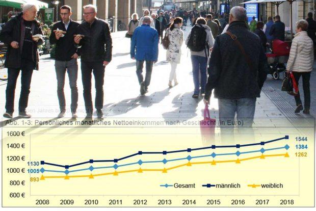 Entwicklung der persönlichen monatlichen Nettoeinkommen in Leipzig. Foto: L-IZ, Grafik: Stadt Leipzig