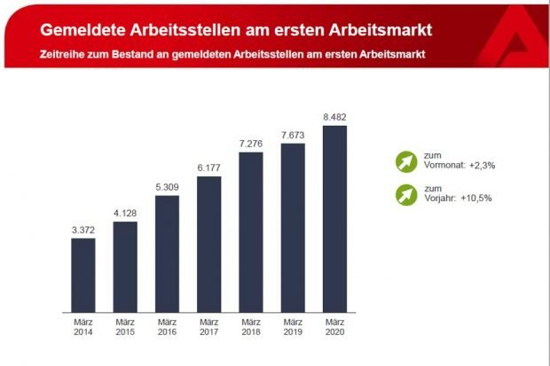 Die gemeldeten freien Stellen im März 2020. Grafik: Arbeitsagentur Leipzig