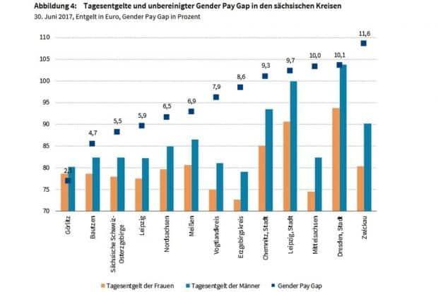 Die Gehaltsunterschiede von Frauen und Männern nach Kreisen in Sachsen. Grafik: IAB
