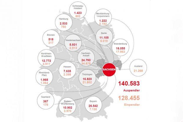 Sächsische Pendlerverflechtungen im Juni 2019. Grafik: Arbeitsagentur Sachsen