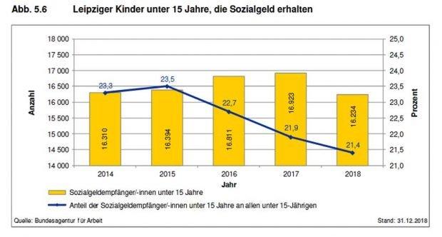 Leipziger Kinder unter 15 Jahre, die Sozialgeld erhalten. Grafik: Stadt Leipzig, Sozialreport 2019