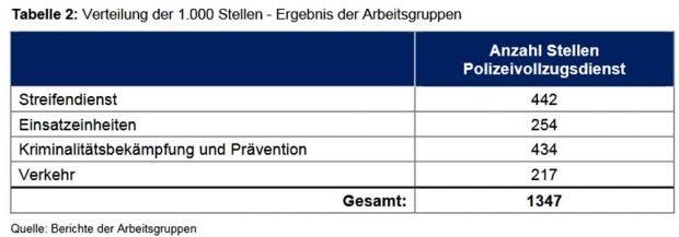 Wofür die zusätzlichen Polizist/-innen gebraucht werden. Grafik: Fortschreibung des Berichtes der Fachkommission zur Evaluierung der Polizei des Freistaates Sachsen