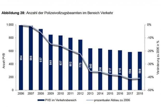 Immer weniger Verkehrspolizist/-innen im Einsatz. Grafik: Fortschreibung des Berichtes der Fachkommission zur Evaluierung der Polizei des Freistaates Sachsen