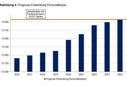 Wie sich die Personalstärke der sächsischen Polizei bis 2024 entwickeln soll. Grafik: Fortschreibung des Berichtes der Fachkommission zur Evaluierung der Polizei des Freistaates Sachsen