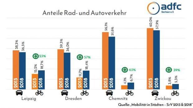 Entwicklung der Anteile des Rad- und des Autoverkehrs in den sächsischen großen Städten. Grafik: ADFC Sachsen