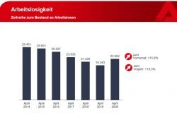Entwicklung der Arbeitslosenzahl im April. Grafik: Arbeitsagentur Leipzig