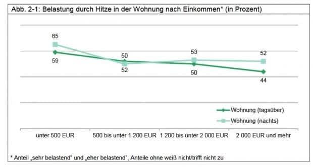 Hitzebelastung nach Einkommen der Leipziger. Grafik: Stadt Leipzig
