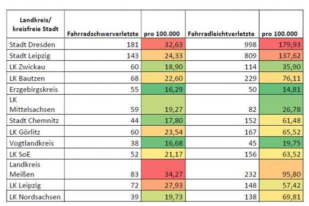 Fahrradunfälle nach Kreisen in Sachsen. Grafik: Stephan Kühn
