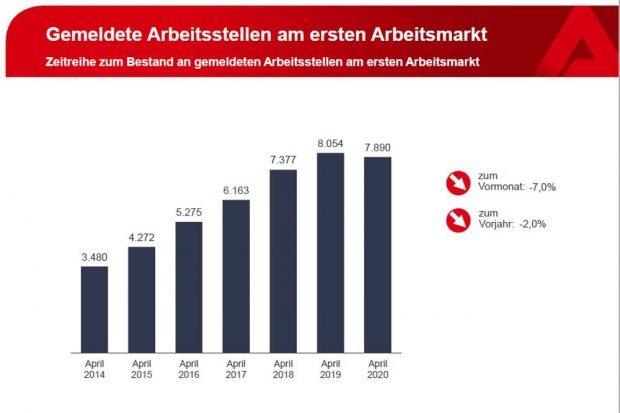 Der deutliche Rückgang der als frei gemeldeten Stellen im April. Grafik: Arbeitsagentur Leipzig