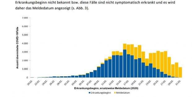 Die gemeldeten Positiv-Tests auf Covid-19 in Deutschland (Stand 1. April). Grafik: RKI