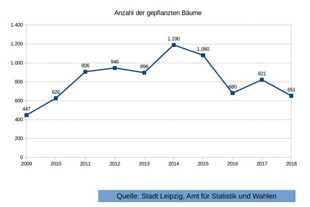 Neupflanzungen von Straßenbäumen laut Statististisches Jahrbuch der Stadt Leipzig. Grafik: Alexander John