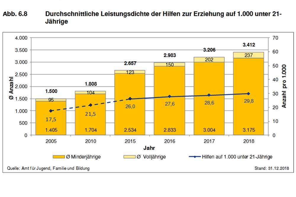 Zunahme der Hilfen zur Erziehung. Grafik: Stadt Leipzig, Sozialreport 2019