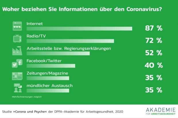 Mediennutzung in der Corona-Zeit. Grafik: DPFA