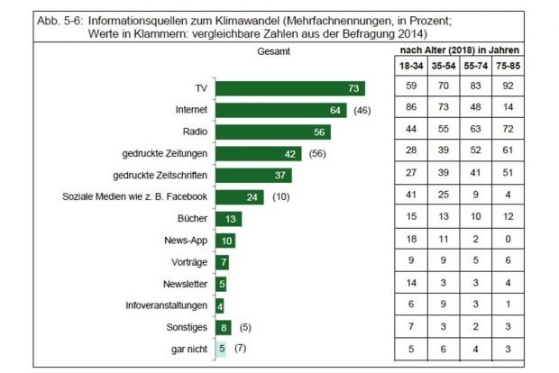 Wie sich die Leipziger/-innen über den Klimawandel informieren. Grafik: Stadt Leipzig