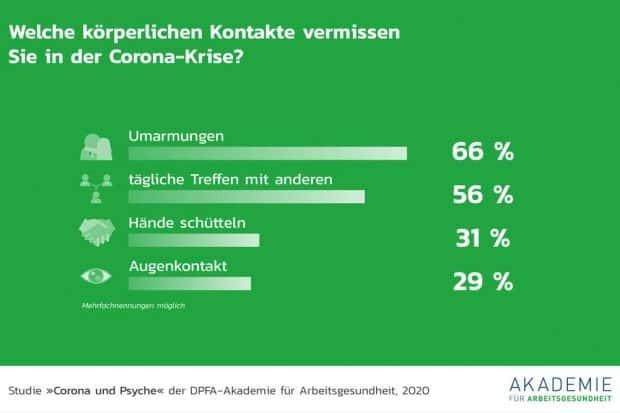 Was Menschen in der Corona-Isolation fehlt. Grafik: DPFA
