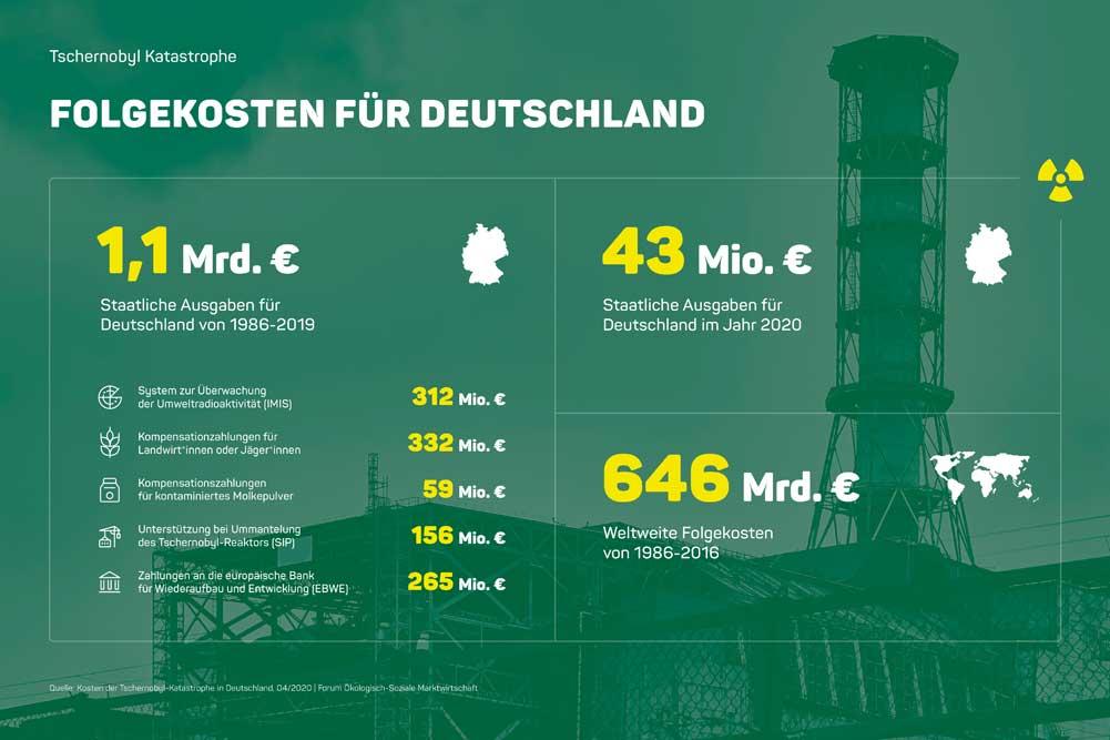 Die Tschernobyl-Folgekosten für Deutschland. Grafik: Forum Ökologisch-Soziale Marktwirtschaft