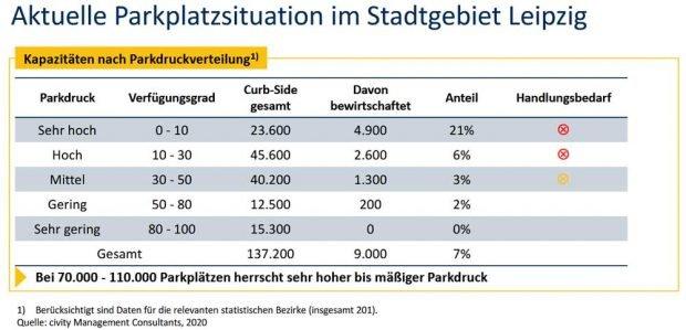 Parkplatzsituation in Leipzig. Grafik: LVB
