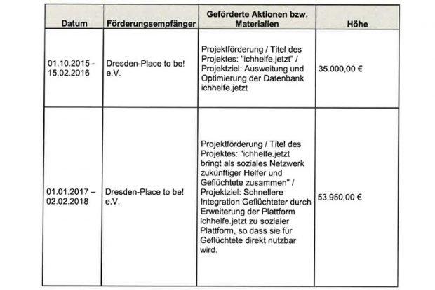 """Die Projektförderungen für """"Dresden - Place to be! """". Grafik: Freistaat Sachsen"""