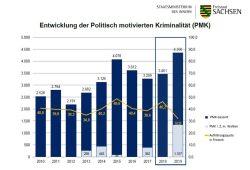 Entwicklung der politisch motoivierten Kriminalität aus Sicht der sächsischen Polizei. Grafik: SMI