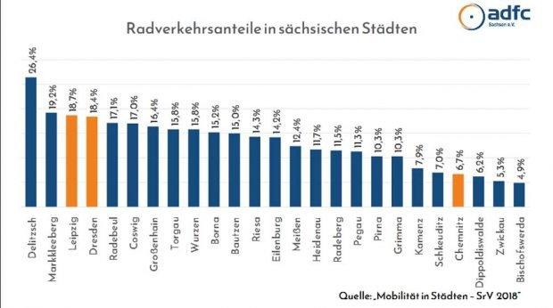 Der Anteil des Radverkehrs in den sächsischen Kommunen. Grafik: ADFC Sachsen