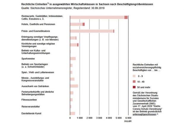 Die von Betriebsschließungen betroffenen Wirtschaftsklassen. Grafik: Freistaat Sachsen, Statistisches Landesamt