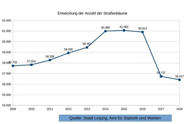 Die Zahl der Leipziger Straßenbäume im Zeitverlauf. Grafik: Alexander John