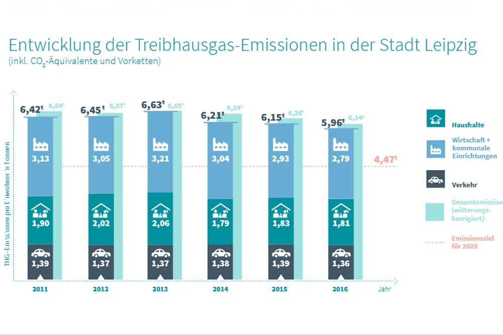 Entwicklung der Treibhausgas-Emissionen in Leipzig. Grafik: Stadt Leipzig