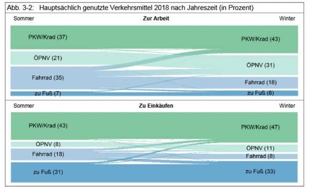 Verkehrsmitteländerung zwischen Sommer und Winter. Grafik: Stadt Leipzig