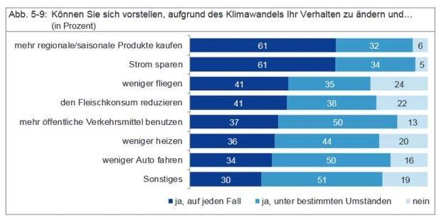 Wären die Leipziger bereit, ihr Verhalten zu ändern? Ergebnisse von 2014. Grafik: Stadt Leipzig